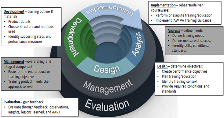 High-level depiction of the Instructional Designers involvement in, and considerations for, converting instruction to online courseware.